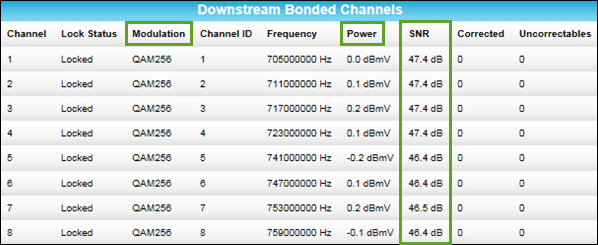 Signal levels on a DOCSIS 3 0/3 1 Cable Modem - Pick My Modem